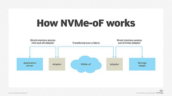 nvme works